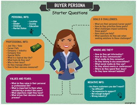 buyer personas on Facebook advertisements